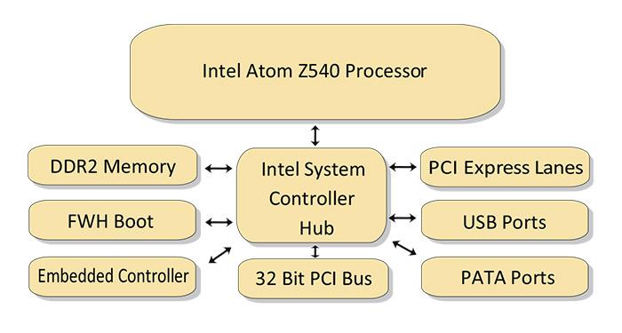 Intel Atom Z540 Processor Board