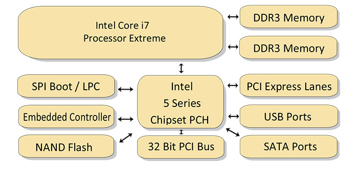 Custom Intel Core i7 Multicore Hardware