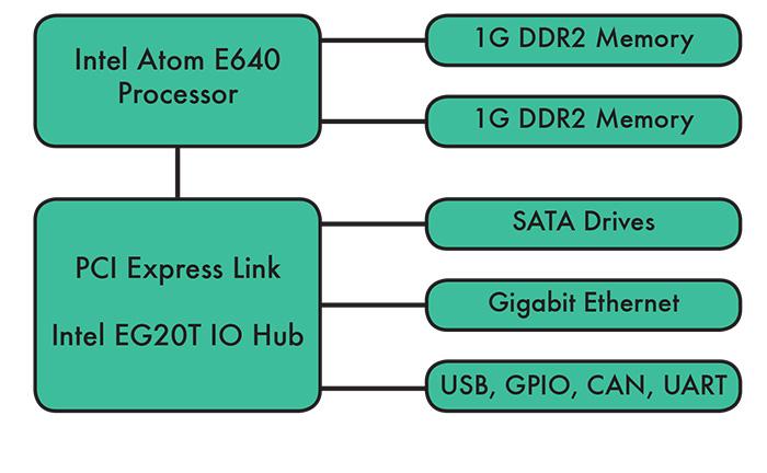 Intel Atom E640 Processor Board