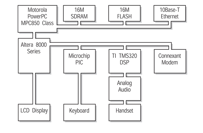 PowerPC and VoIP - electronic product design