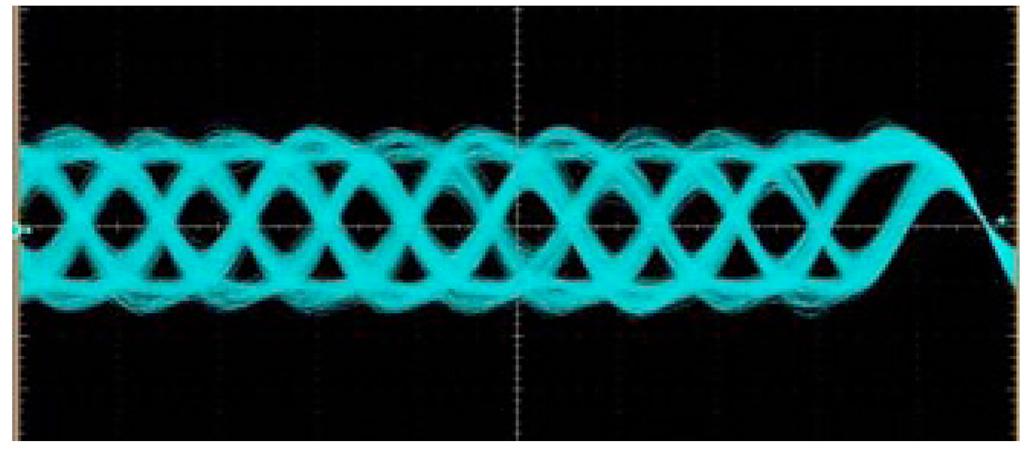 Gigabit Transceiver PECL Waveforms