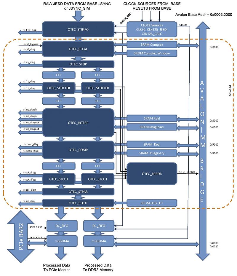 Custom Digital Signal Processing (DSP) Design